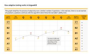 22091 Linguaskill Adaptivity Graph Ab Final